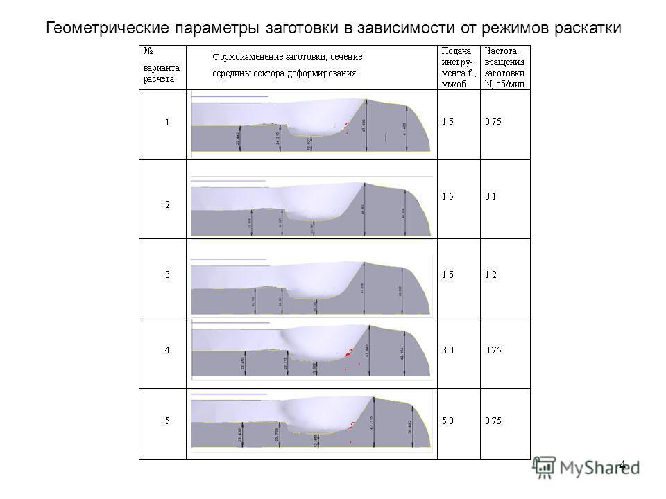 4 Геометрические параметры заготовки в зависимости от режимов раскатки