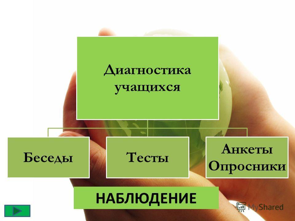 Диагностика учащихся БеседыТесты Анкеты Опросники НАБЛЮДЕНИЕ
