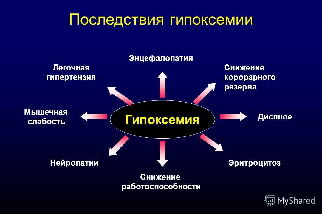 Гипоксемия Диспное Мышечная слабость Снижение работоспособности Энцефалопатия Эритроцитоз Легочная гипертензия Снижение корорарного резерва Нейропатии Последствия гипоксемии