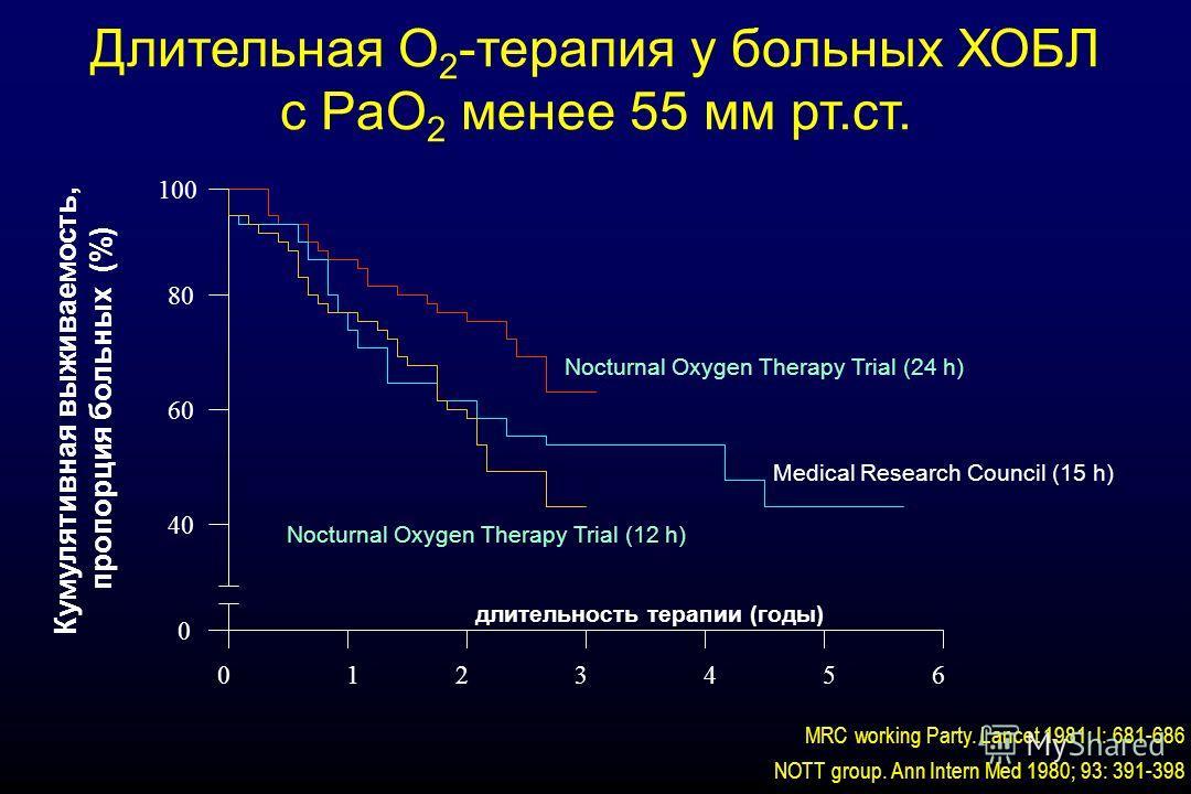 Nocturnal Oxygen Therapy Trial (24 h) Nocturnal Oxygen Therapy Trial (12 h) Medical Research Council (15 h) Длительная О 2 -терапия у больных ХОБЛ c PaO 2 менее 55 мм рт.ст. Кумулятивная выживаемость, пропорция больных (%) 0123456 0 40 60 80 100 длит