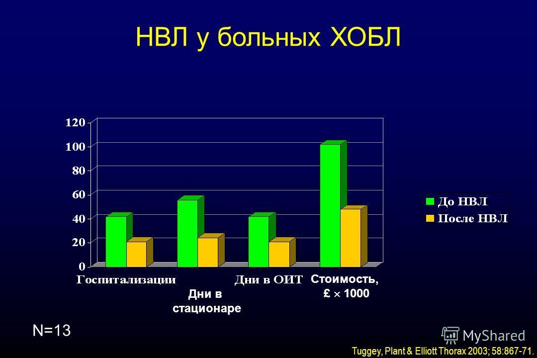 N=13 Tuggey, Plant & Elliott Thorax 2003; 58:867-71. НВЛ у больных ХОБЛ Дни в стационаре Стоимость, £ 1000