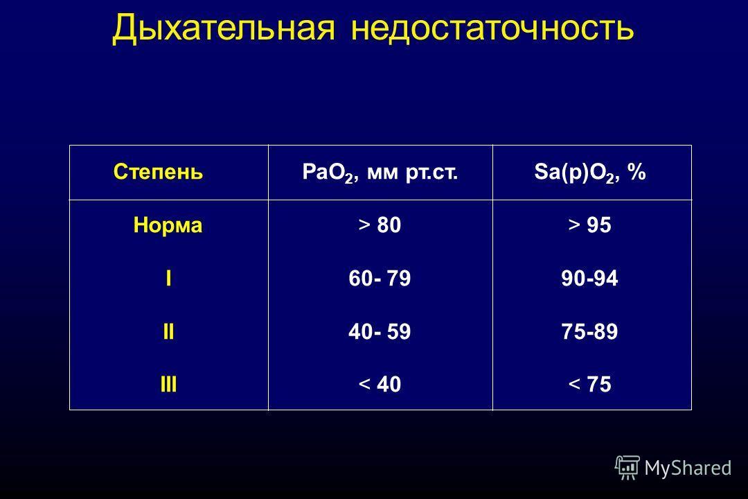 Дыхательная недостаточность Степень Норма I II III РаО 2, мм рт.ст. > 80 60- 79 40- 59 < 40 Sa(р)O 2, % > 95 90-94 75-89 < 75