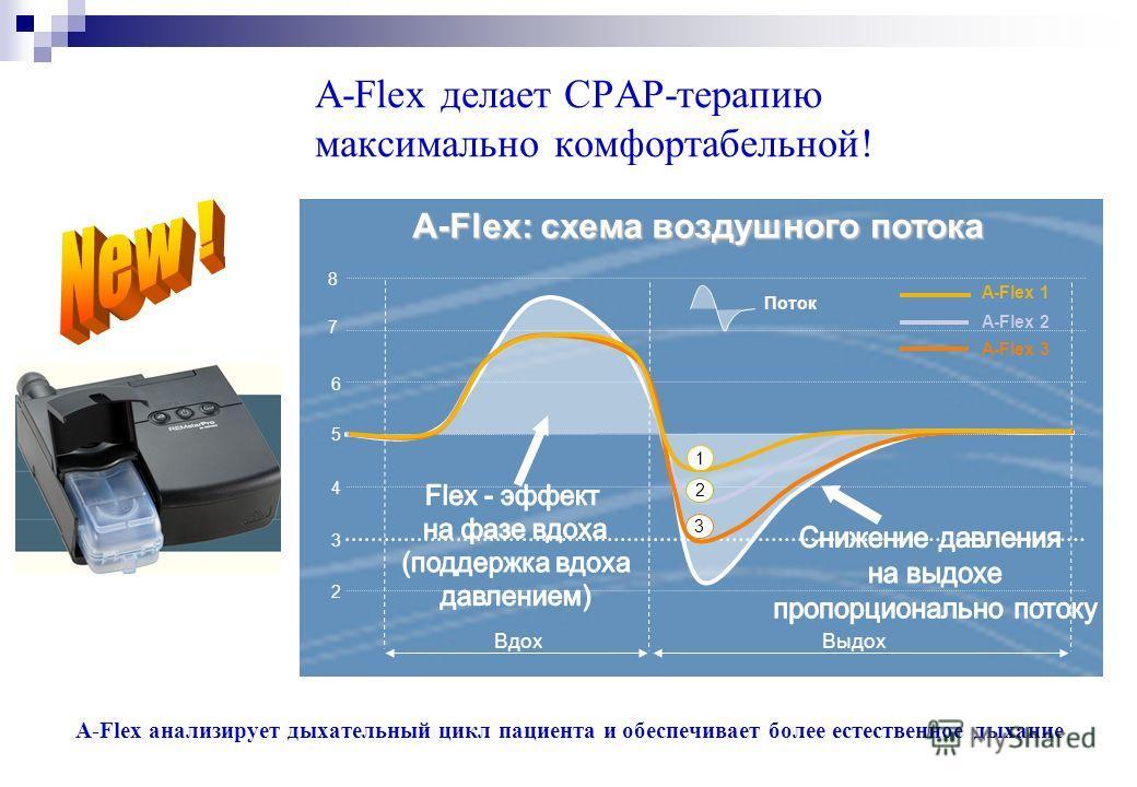 A-Flex делает CPAP-терапию максимально комфортабельной! A-Flex анализирует дыхательный цикл пациента и обеспечивает более естественное дыхание Поток Вдох Выдох A-Flex: схема воздушного потока A-Flex 1 A-Flex 2 A-Flex 3 1 2 3 5 6 7 8 4 3 2