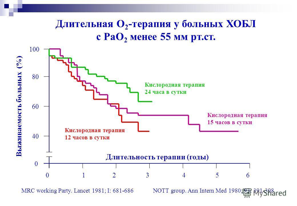 Кислородная терапия 24 часа в сутки Кислородная терапия 12 часов в сутки Кислородная терапия 15 часов в сутки Длительная О 2 -терапия у больных ХОБЛ c PaO 2 менее 55 мм рт.ст. Выживаемость больных (%) 0123456 0 40 60 80 100 Длительность терапии (годы