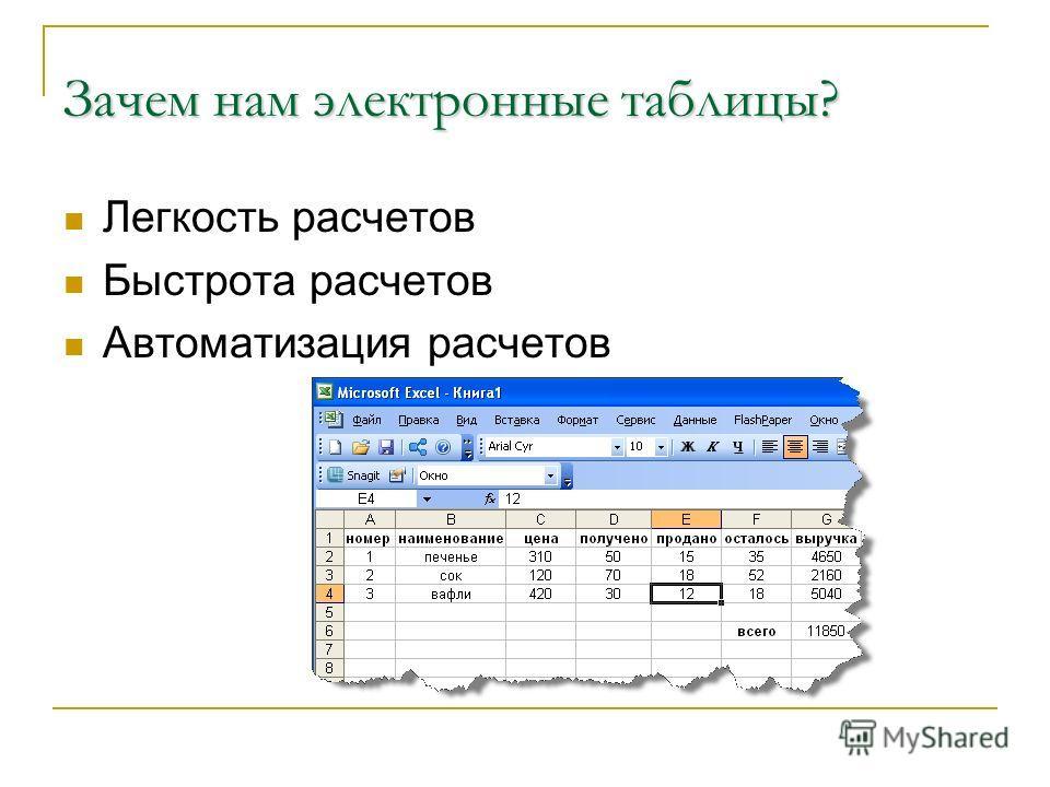 Зачем нам электронные таблицы? Легкость расчетов Быстрота расчетов Автоматизация расчетов
