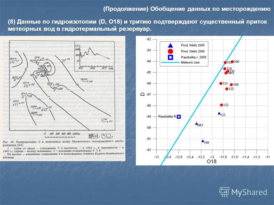 (8) Данные по гидроизотопии (D, O18) и тритию подтверждают существенный приток метеорных вод в гидротермальный резервуар. 2005 1983 (Продолжение) Обобщение данных по месторождению