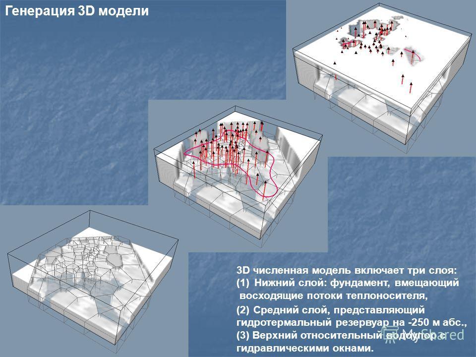 3D численная модель включает три слоя: (1)Нижний слой: фундамент, вмещающий восходящие потоки теплоносителя, (2) Средний слой, представляющий гидротермальный резервуар на -250 м абс., (3) Верхний относительный водоупор с гидравлическими окнами. Генер