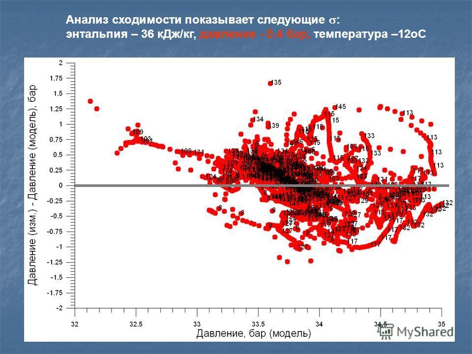 Анализ сходимости показывает следующие : энтальпия – 36 кДж/кг, давление - 0.4 бар, температура –12oC