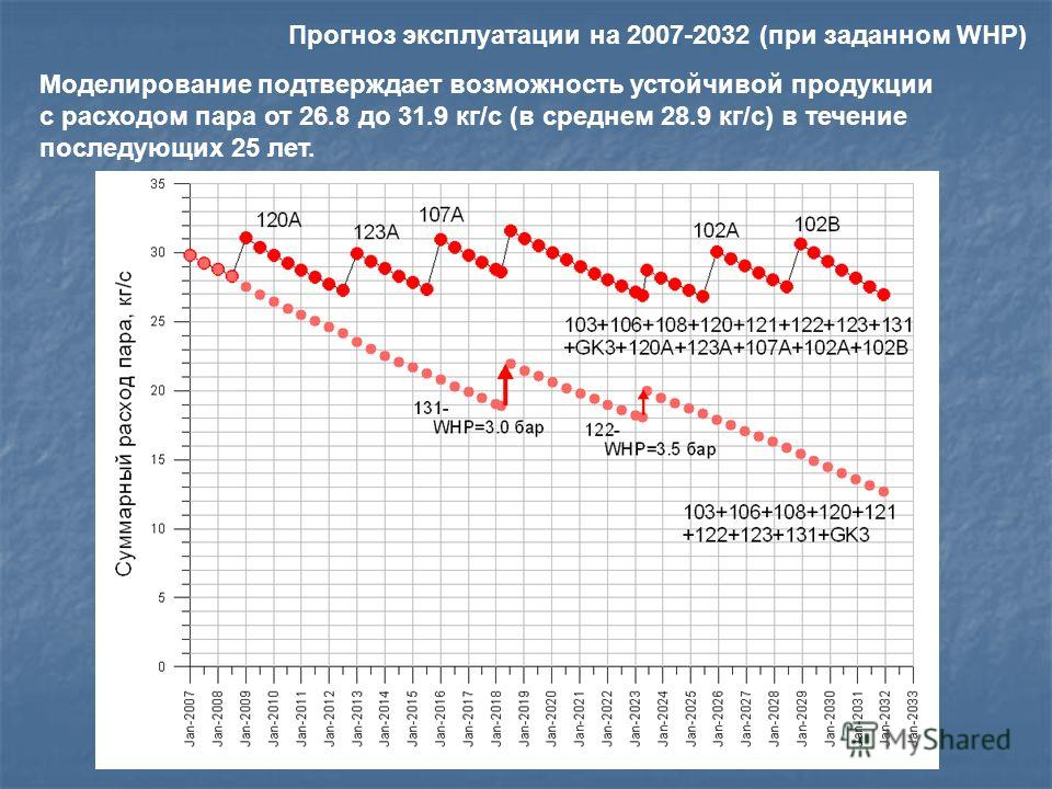 Моделирование подтверждает возможность устойчивой продукции с расходом пара от 26.8 до 31.9 кг/с (в среднем 28.9 кг/с) в течение последующих 25 лет. Прогноз эксплуатации на 2007-2032 (при заданном WHP)