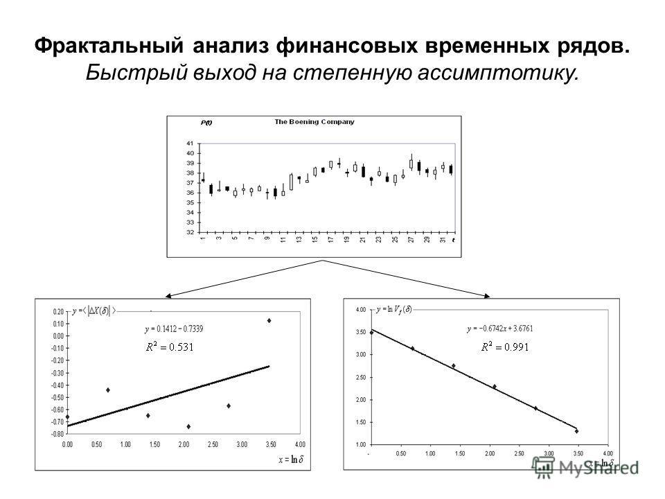 Фрактальный анализ финансовых временных рядов. Быстрый выход на степенную ассимптотику.