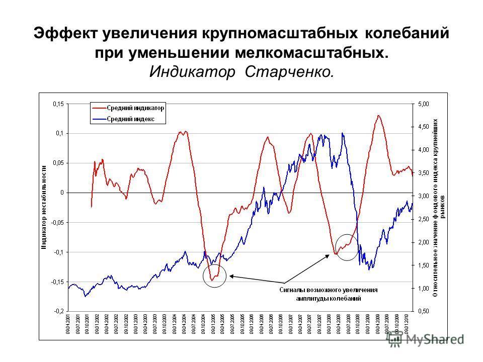 Эффект увеличения крупномасштабных колебаний при уменьшении мелкомасштабных. Индикатор Старченко.
