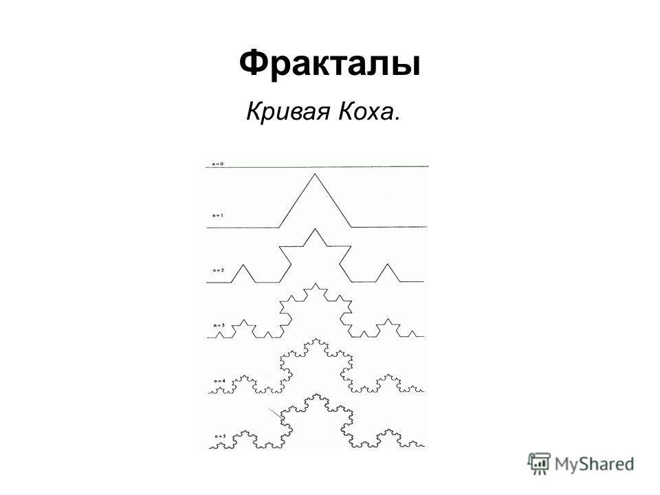 Фракталы Кривая Коха.