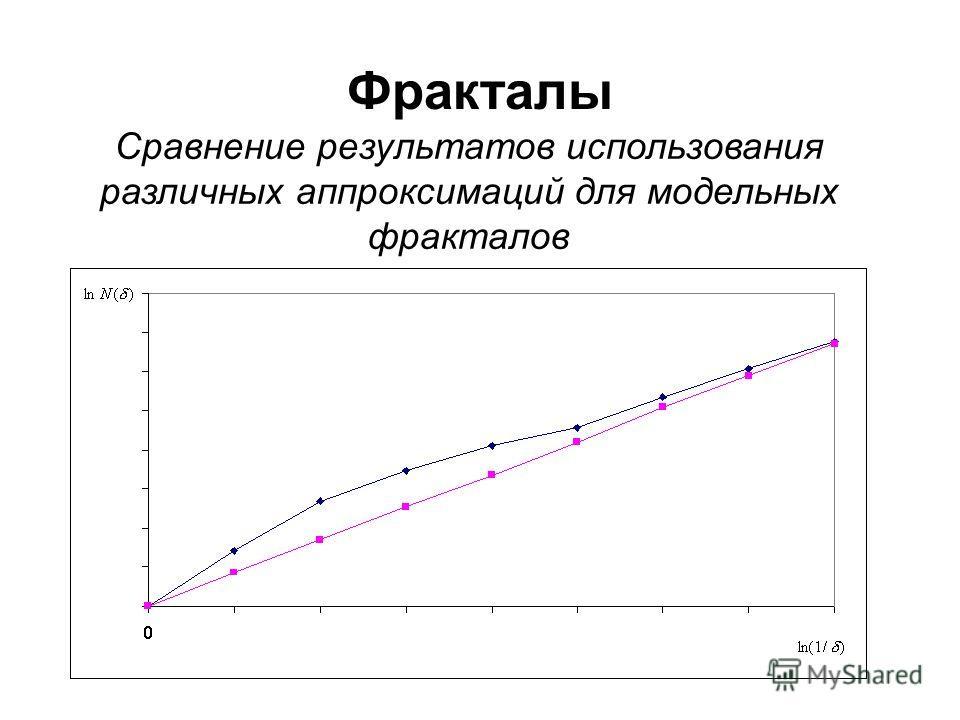Фракталы Сравнение результатов использования различных аппроксимаций для модельных фракталов