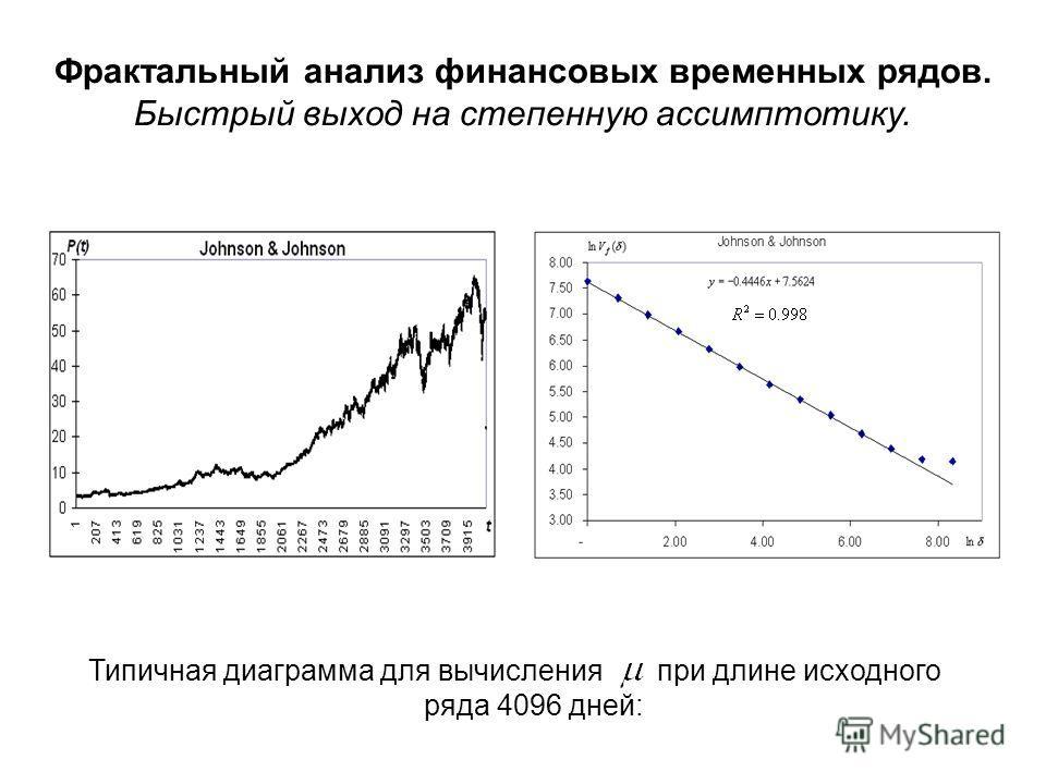 Фрактальный анализ финансовых временных рядов. Быстрый выход на степенную ассимптотику. Типичная диаграмма для вычисления при длине исходного ряда 4096 дней: