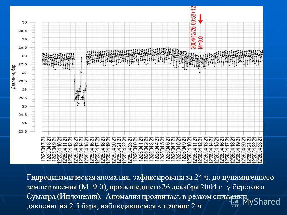 Гидродинамическая аномалия, зафиксирована за 24 ч. до цунамигенного землетрясения (M=9.0), происшедшего 26 декабря 2004 г. у берегов о. Суматра (Индонезия). Аномалия проявилась в резком снижении давления на 2.5 бара, наблюдавшемся в течение 2 ч