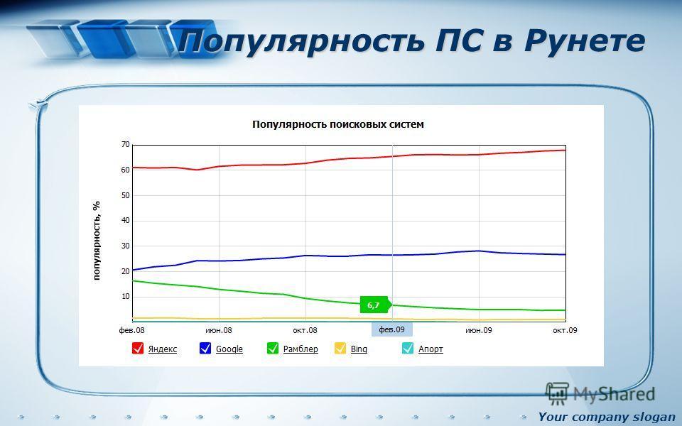 Your company slogan Популярность ПС в Рунете