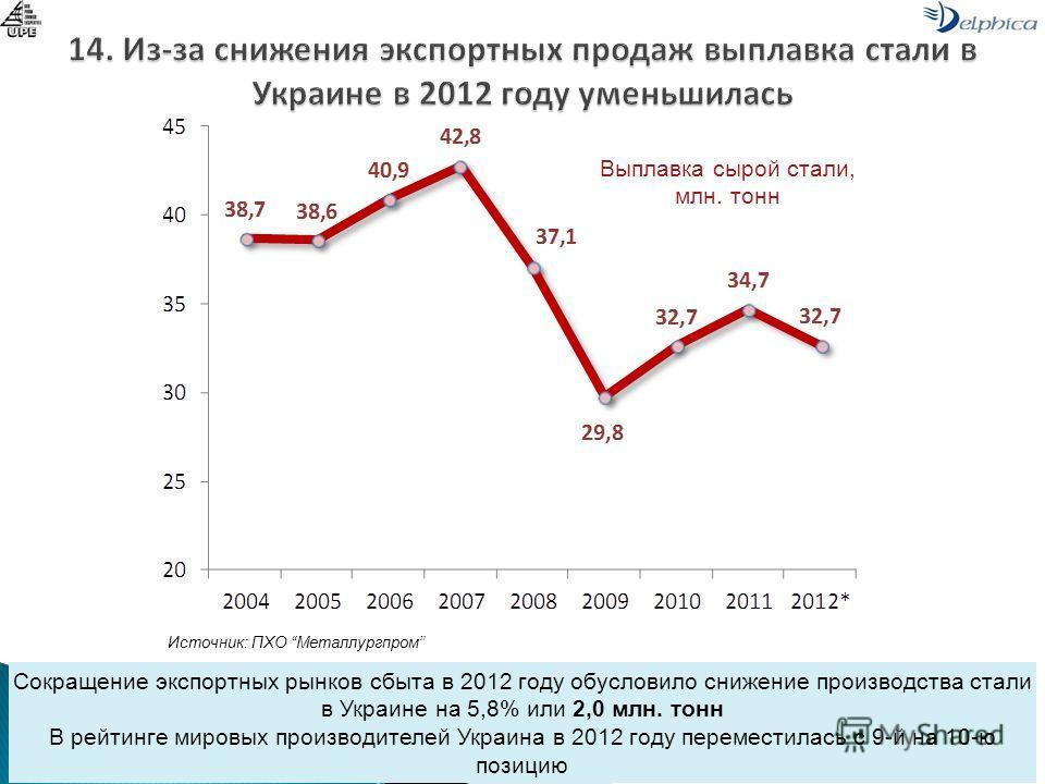 Сокращение экспортных рынков сбыта в 2012 году обусловило снижение производства стали в Украине на 5,8% или 2,0 млн. тонн В рейтинге мировых производителей Украина в 2012 году переместилась с 9-й на 10-ю позицию Источник: ПХО Металлургпром Выплавка с
