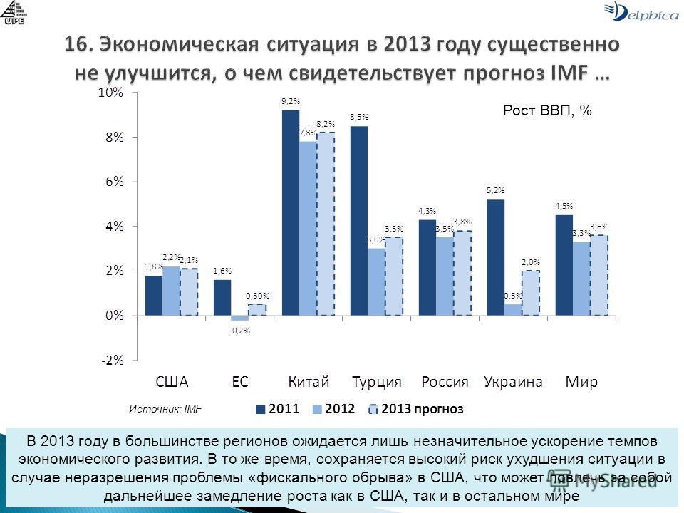 Источник: IMF В 2013 году в большинстве регионов ожидается лишь незначительное ускорение темпов экономического развития. В то же время, сохраняется высокий риск ухудшения ситуации в случае неразрешения проблемы «фискального обрыва» в США, что может п