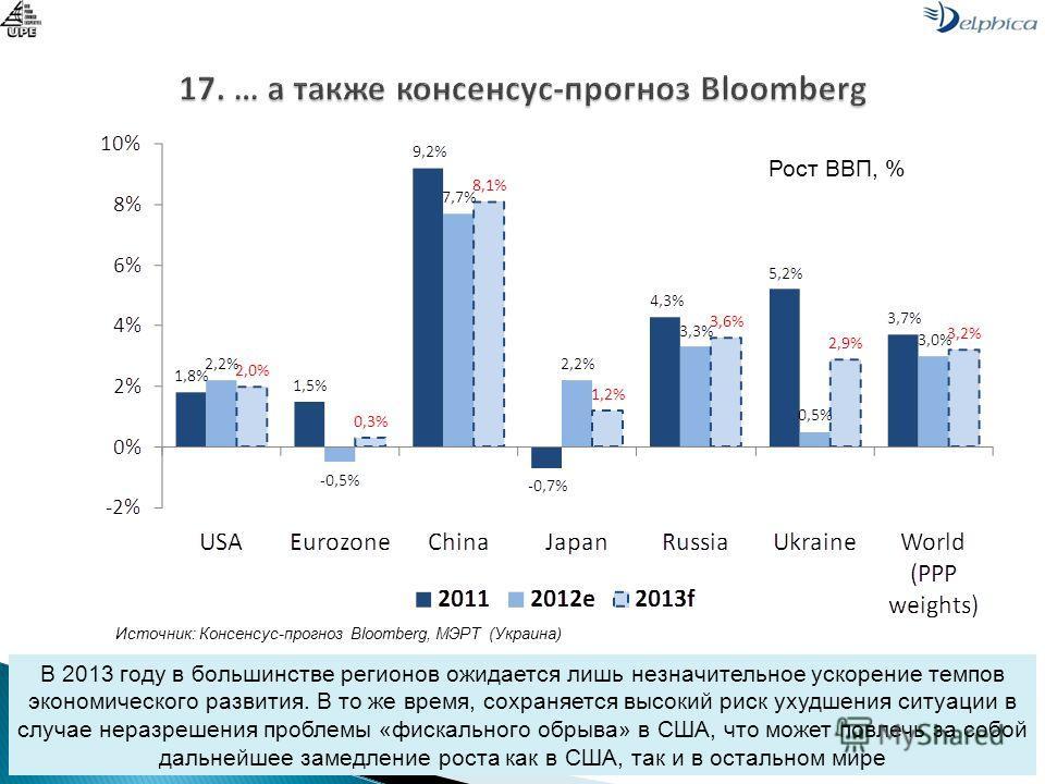 Источник: Консенсус-прогноз Bloomberg, МЭРТ (Украина) В 2013 году в большинстве регионов ожидается лишь незначительное ускорение темпов экономического развития. В то же время, сохраняется высокий риск ухудшения ситуации в случае неразрешения проблемы