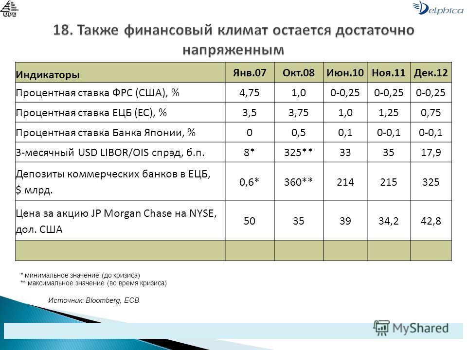 Источник: Bloomberg, ECB Индикаторы Янв.07Окт.08Июн.10Ноя.11Дек.12 Процентная ставка ФРС (США), %4,751,00-0,25 Процентная ставка ЕЦБ (ЕС), %3,53,751,01,250,75 Процентная ставка Банка Японии, %00,50,10-0,1 3-месячный USD LIBOR/OIS спрэд, б.п.8*325**33