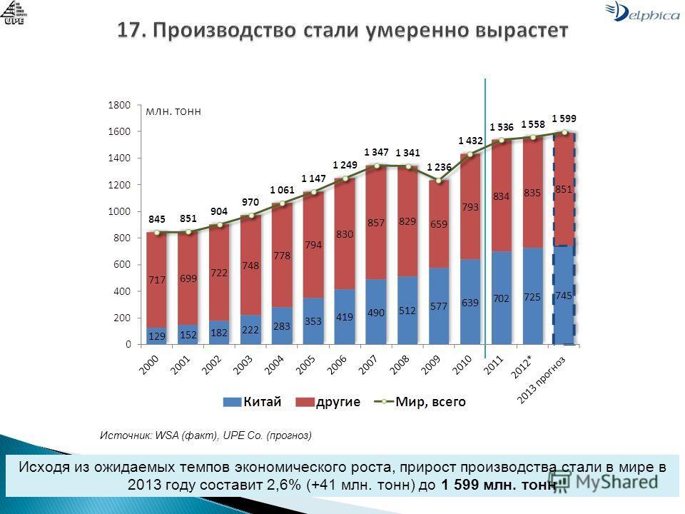 Исходя из ожидаемых темпов экономического роста, прирост производства стали в мире в 2013 году составит 2,6% (+41 млн. тонн) до 1 599 млн. тонн Источник: WSA (факт), UPE Co. (прогноз)
