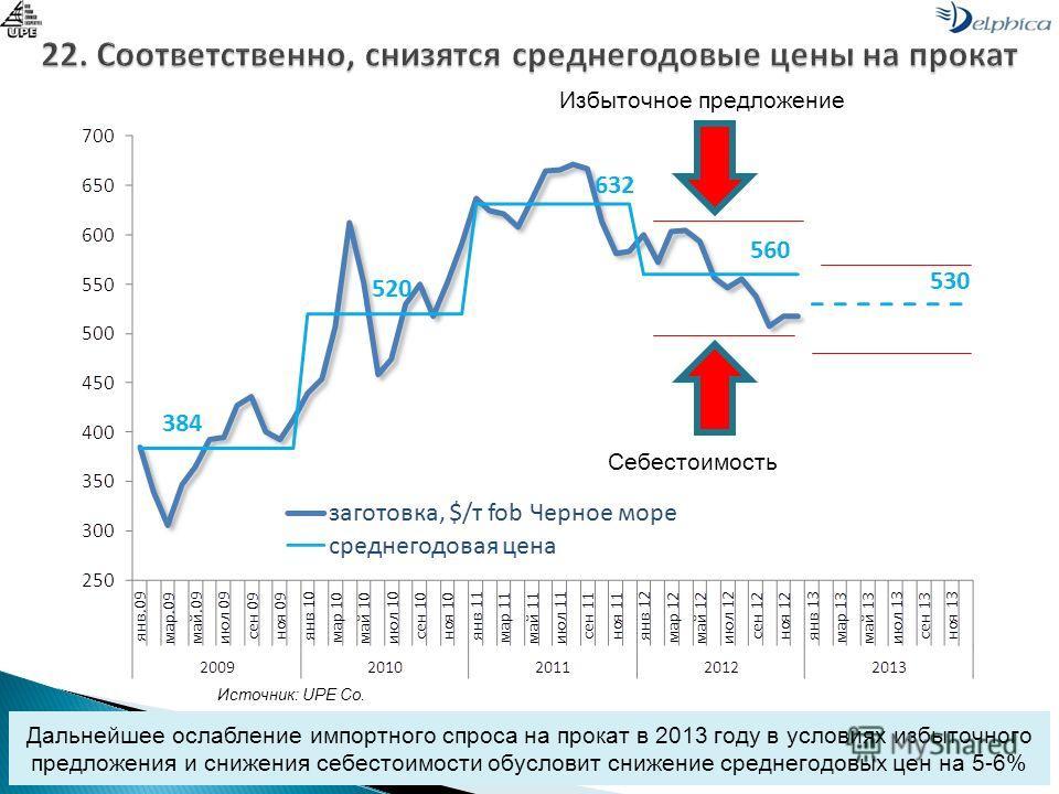 Дальнейшее ослабление импортного спроса на прокат в 2013 году в условиях избыточного предложения и снижения себестоимости обусловит снижение среднегодовых цен на 5-6% Избыточное предложение Себестоимость Источник: UPE Co.