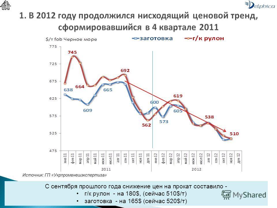 С сентября прошлого года снижение цен на прокат составило - г/к рулон - на 180$, (сейчас 510$/т) заготовка - на 165$ (сейчас 520$/т) Источник: ГП «Укрпромвнешэкспертиза»