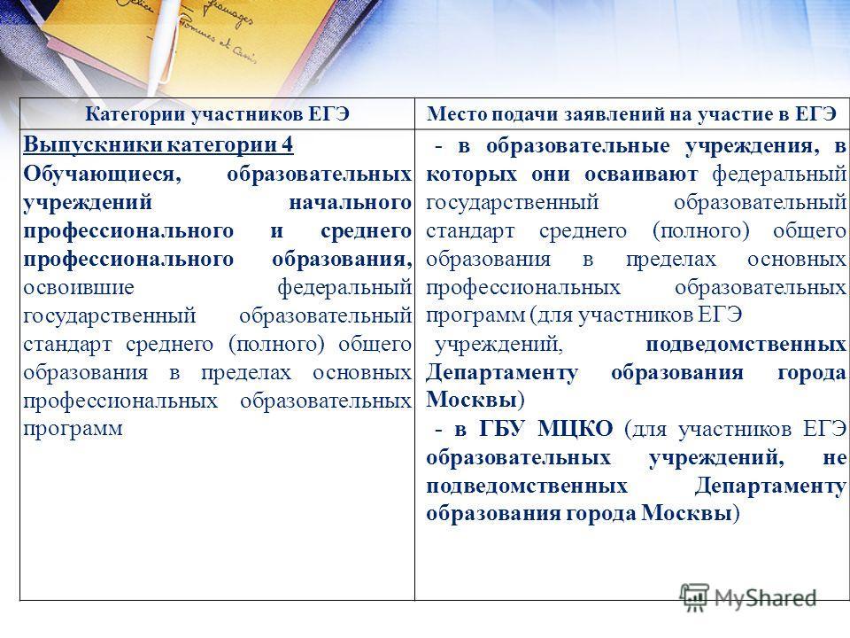 Категории участников ЕГЭМесто подачи заявлений на участие в ЕГЭ Выпускники категории 4 Обучающиеся, образовательных учреждений начального профессионального и среднего профессионального образования, освоившие федеральный государственный образовательны