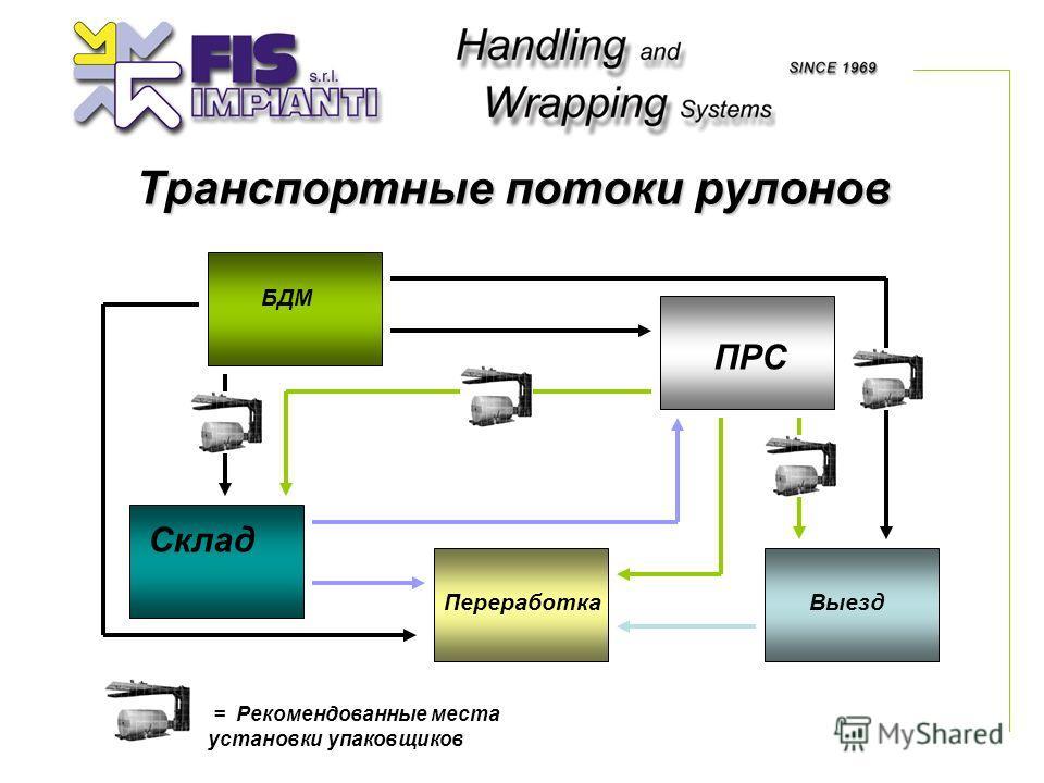 Транспортные потоки рулонов БДМ ВыездПереработка ПРС Склад = Рекомендованные места установки упаковщиков