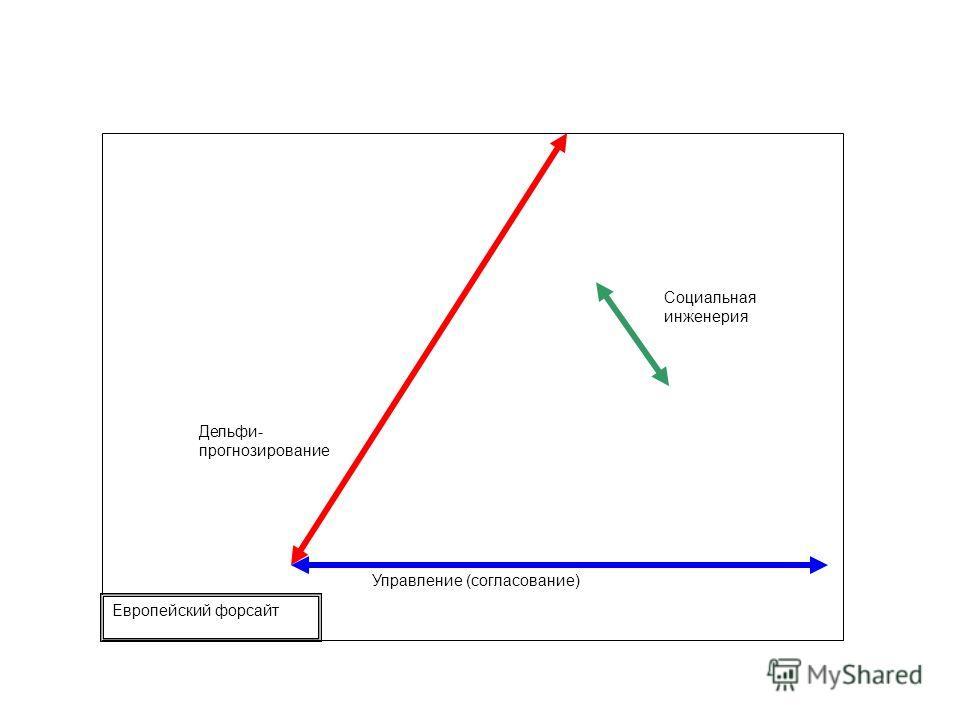 Дельфи- прогнозирование Управление (согласование) Европейский форсайт Социальная инженерия