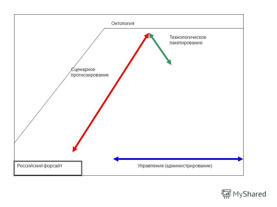 Сценарное прогнозирование Управление (администрирование) Онтология Российский форсайт Технологическое пакетирование
