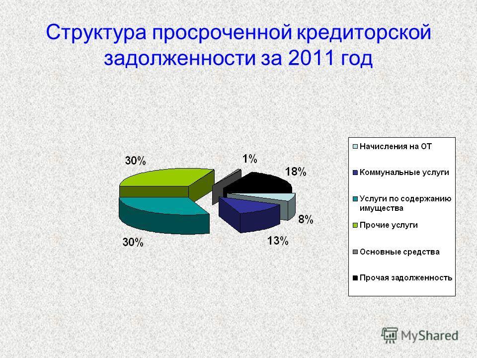 Структура просроченной кредиторской задолженности за 2011 год