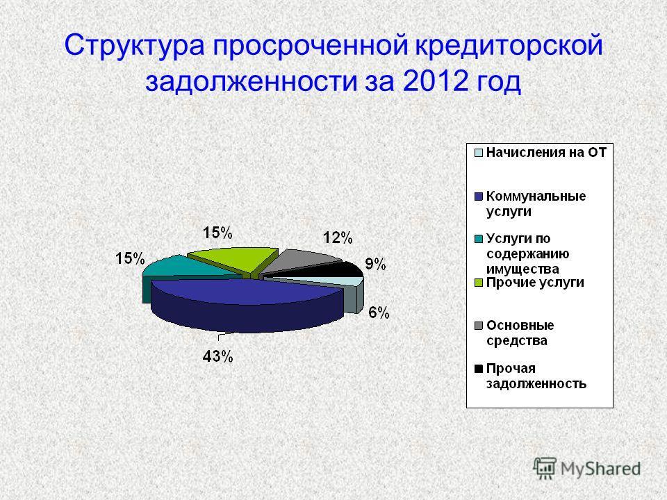 Структура просроченной кредиторской задолженности за 2012 год