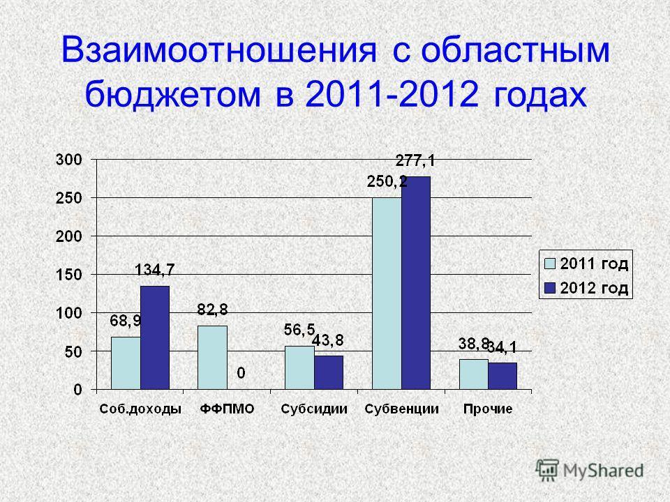 Взаимоотношения с областным бюджетом в 2011-2012 годах