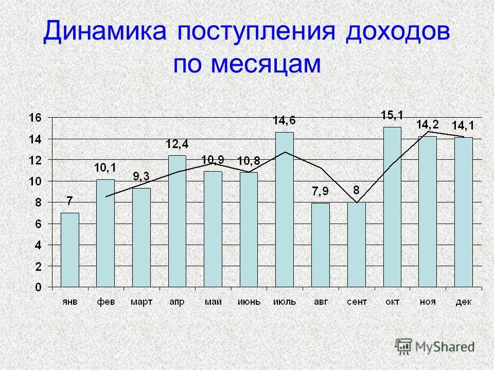 Динамика поступления доходов по месяцам