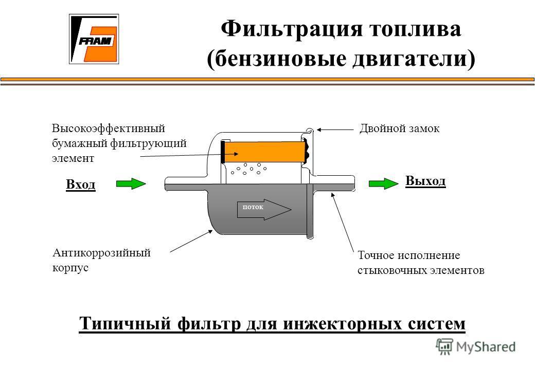 Типичный фильтр для инжекторных систем поток Высокоэффективный бумажный фильтрующий элемент Вход Выход Антикоррозийный корпус Двойной замок Точное исполнение стыковочных элементов Фильтрация топлива (бензиновые двигатели)