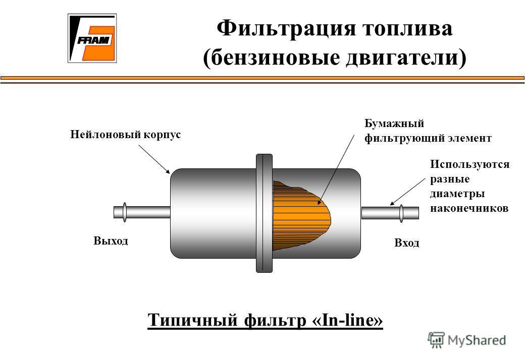 Типичный фильтр «In-line» Бумажный фильтрующий элемент Нейлоновый корпус Вход Выход Используются разные диаметры наконечников Фильтрация топлива (бензиновые двигатели)