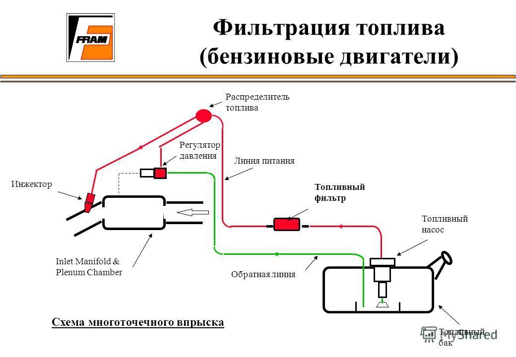 Схема многоточечного впрыска Распределитель топлива Топливный фильтр Топливный бак Инжектор Регулятор давления Inlet Manifold & Plenum Chamber Обратная линия Топливный насос Линия питания Фильтрация топлива (бензиновые двигатели)