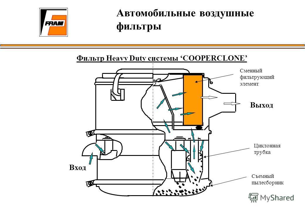 Автомобильные воздушные фильтры Фильтр Heavy Duty системы COOPERCLONE Вход Выход Сменный фильтрующий элемент Циклонная трубка Съемный пылесборник