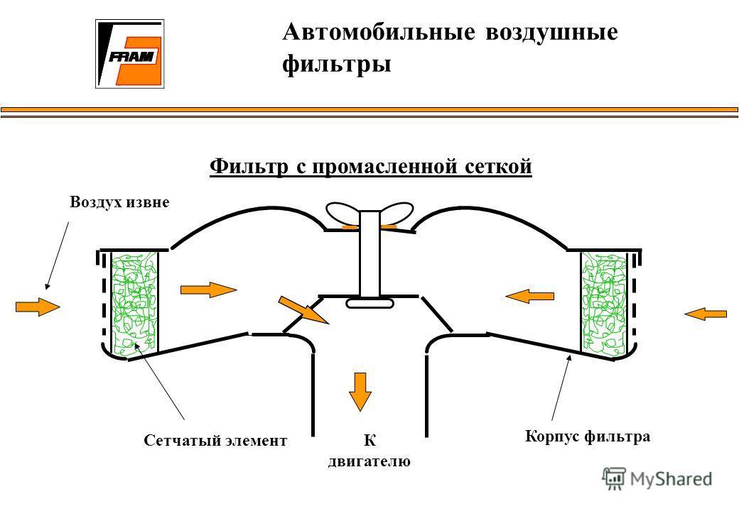 Фильтр с промасленной сеткой Сетчатый элемент Корпус фильтра Автомобильные воздушные фильтры Воздух извне К двигателю