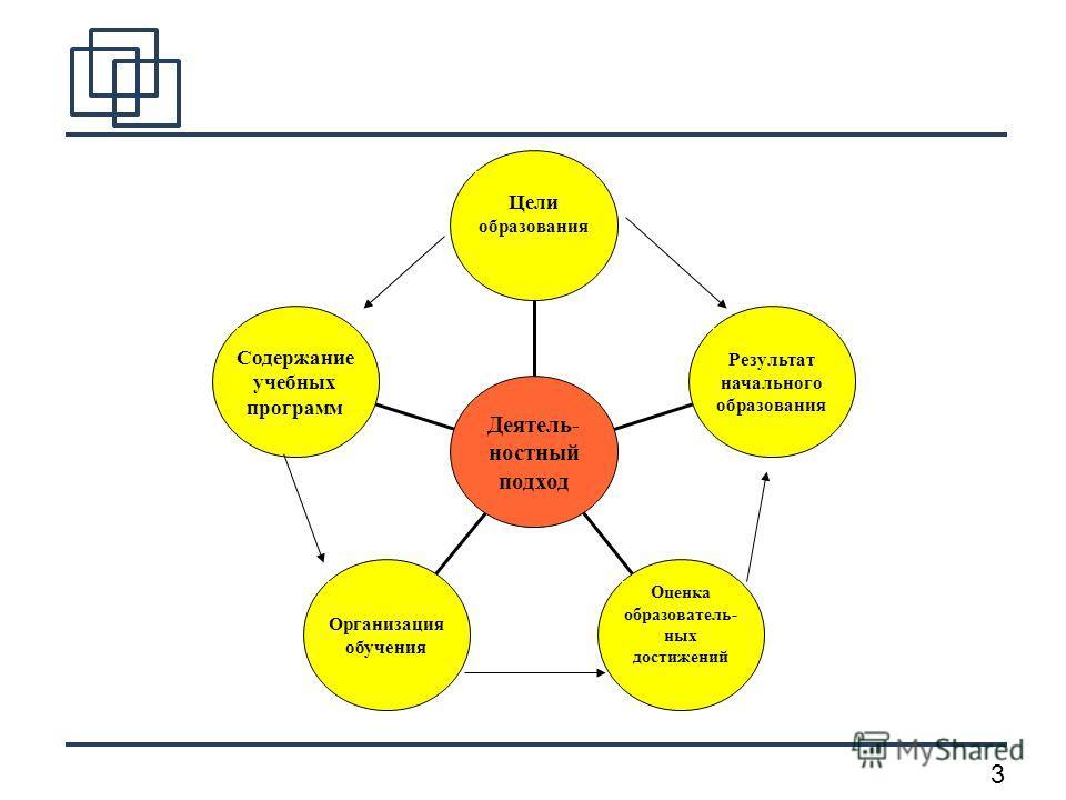 3 Содержание учебных программ Организация обучения Оценка образователь- ных достижений Результат начального образования Цели образования Деятель- ностный подход
