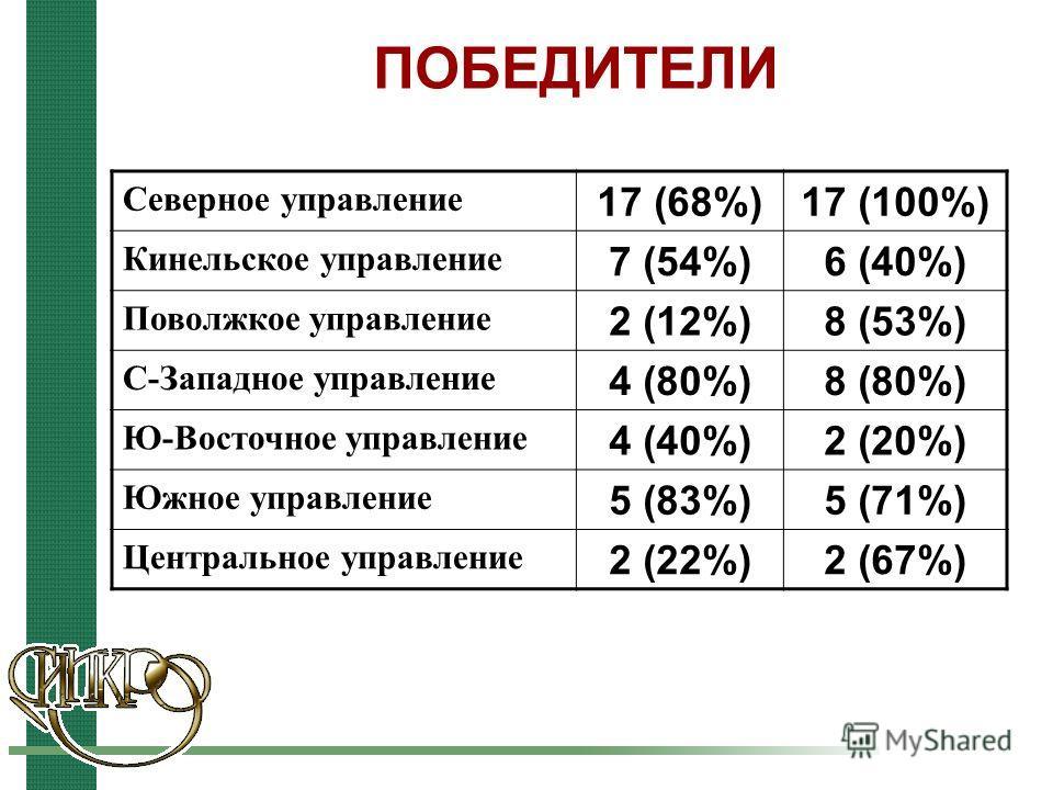 ПОБЕДИТЕЛИ Северное управление 17 (68%)17 (100%) Кинельское управление 7 (54%)6 (40%) Поволжкое управление 2 (12%)8 (53%) С-Западное управление 4 (80%)8 (80%) Ю-Восточное управление 4 (40%)2 (20%) Южное управление 5 (83%)5 (71%) Центральное управлени