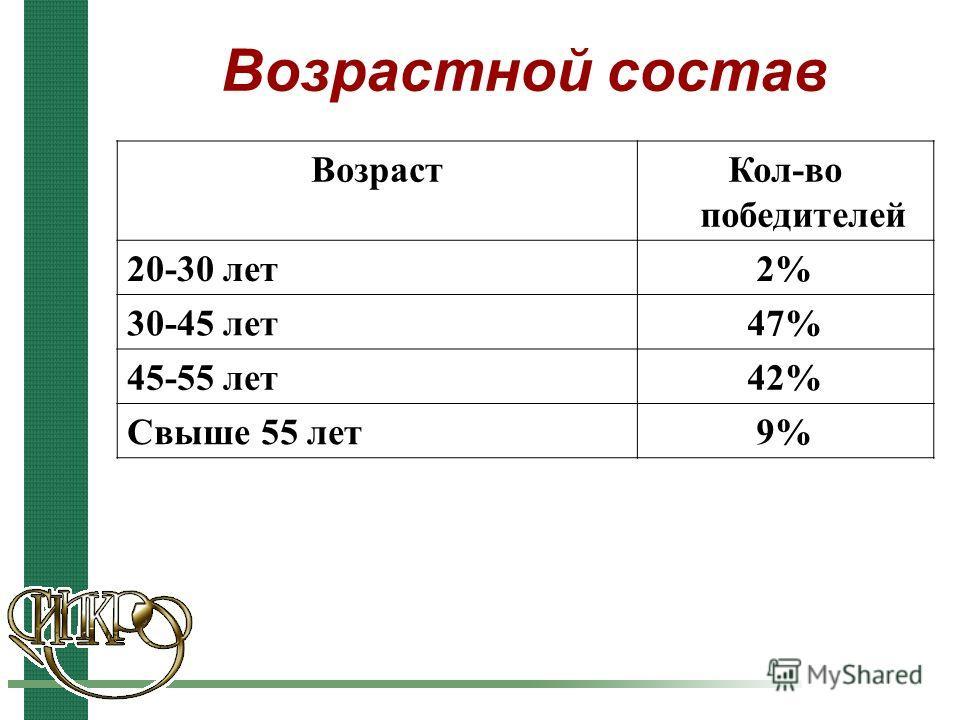 Возрастной состав ВозрастКол-во победителей 20-30 лет2% 30-45 лет47% 45-55 лет42% Свыше 55 лет9%