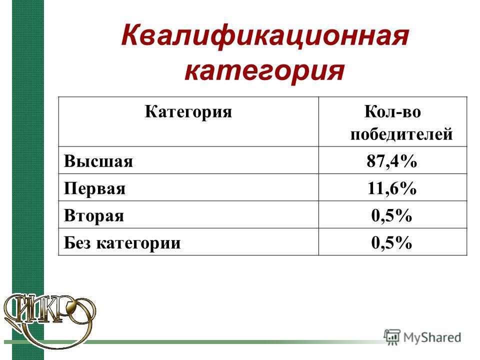 Квалификационная категория КатегорияКол-во победителей Высшая87,4% Первая11,6% Вторая0,5% Без категории0,5%
