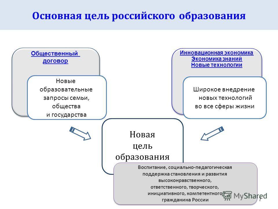 7 Основная цель российского образования Новая цель образования Инновационная экономика Экономика знаний Новые технологии Инновационная экономика Экономика знаний Новые технологии Общественный договор Общественный договор Новые образовательные запросы