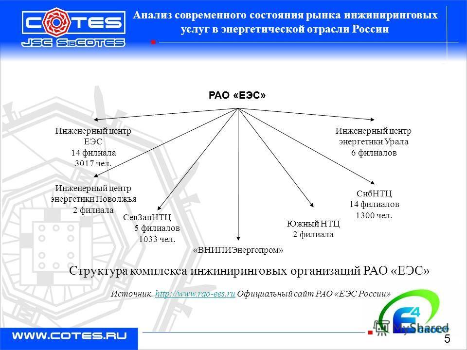 52005 5 Инженерный центр энергетики Урала 6 филиалов Южный НТЦ 2 филиала РАО «ЕЭС» Инженерный центр энергетики Поволжья 2 филиала СевЗапНТЦ 5 филиалов 1033 чел. СибНТЦ 14 филиалов 1300 чел. «ВНИПИЭнергопром» РАО «ЕЭС» Инженерный центр ЕЭС 14 филиала