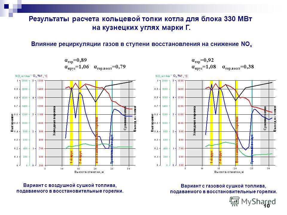 10 Влияние рециркуляции газов в ступени восстановления на снижение NO x Вариант с воздушной сушкой топлива, подаваемого в восстановительные горелки. α гор =0,89 α ярус =1,06 α гор.восст =0,79 α гор =0,92 α ярус =1,08 α гор.восст =0,38 Результаты расч