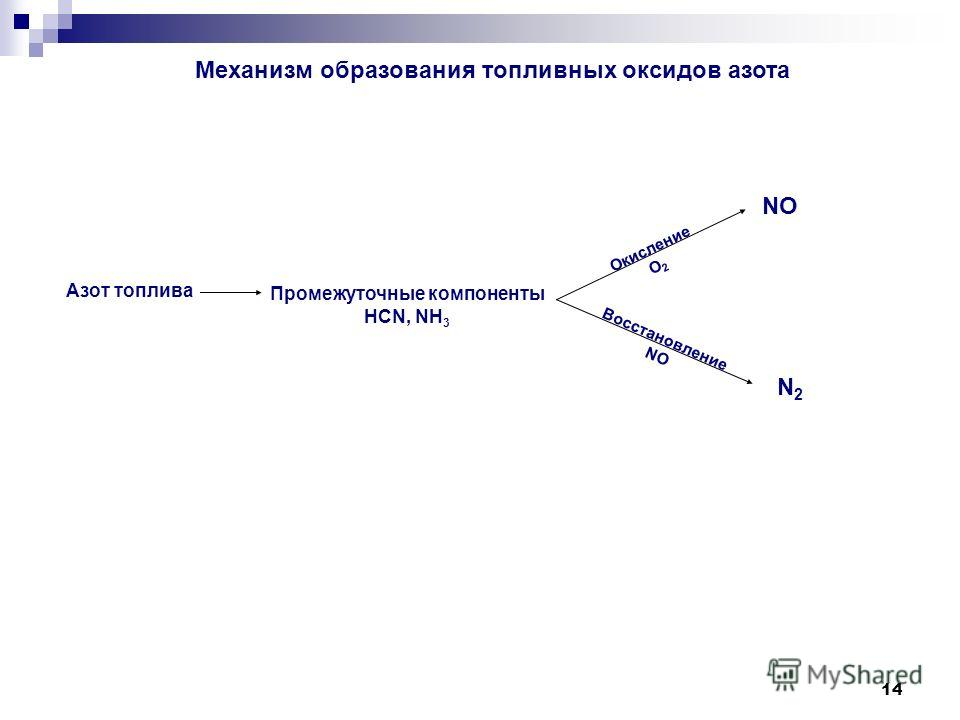 14 Азот топлива Промежуточные компоненты HCN, NH 3 NO N2N2 Восстановление NO Окисление О 2 Механизм образования топливных оксидов азота