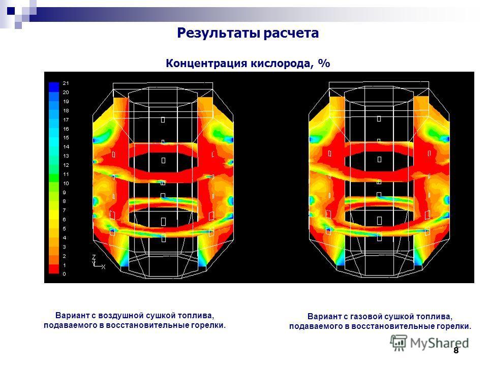 8 Результаты расчета Концентрация кислорода, % Вариант с воздушной сушкой топлива, подаваемого в восстановительные горелки. Вариант с газовой сушкой топлива, подаваемого в восстановительные горелки.