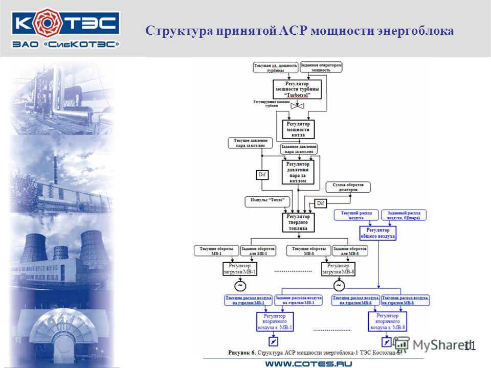 Структура принятой АСР мощности энергоблока 11
